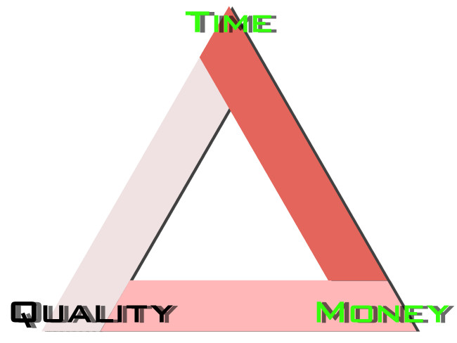 production-triangle_quality