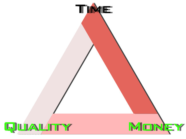 production-triangle_time